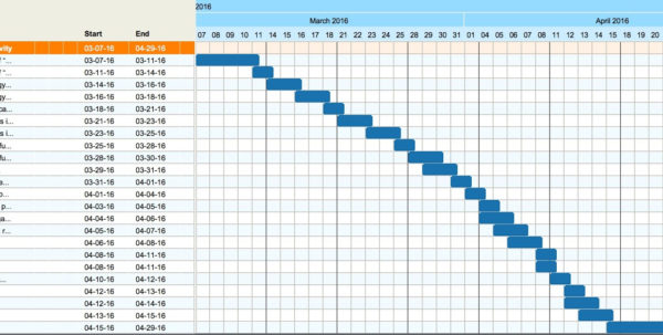 How & Why To Build A Basic Gantt Chart For Almost Any Project   Moz Within Gantt Chart Template For Research Proposal