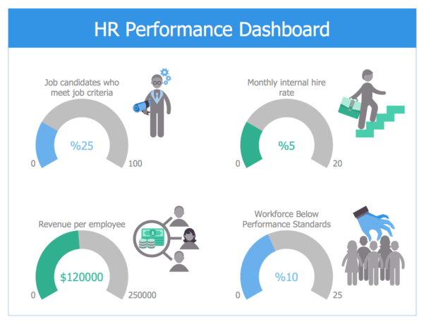 Hr Dashboard Solution | Conceptdraw With Free Excel Hr Dashboard Templates