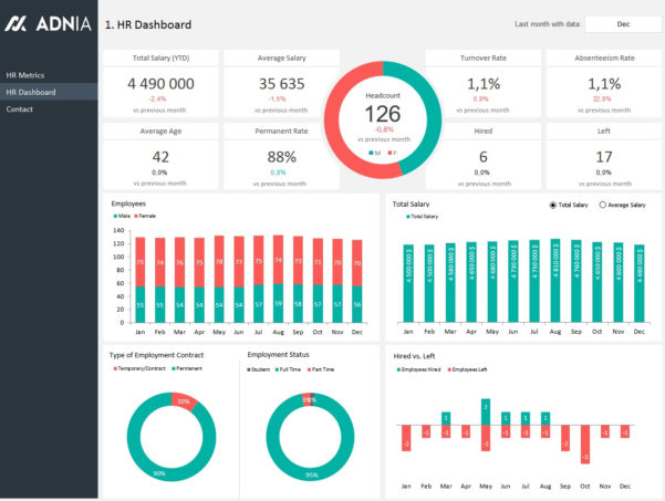 Hr Dashboard Template | Adnia Solutions Inside Hr Kpi Dashboard Excel
