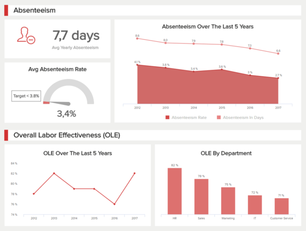 Hr Dashboard   The Best Examples & Templates To Reach Your Goals Inside Hr Kpi Template Excel