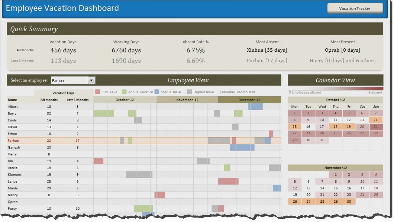 Hr Excel Templates Metrics Template Dashboard Kpi Quality Fanciful Inside Hr Kpi Template Excel
