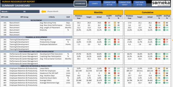 Hr Kpi Dashboard Template | Ready To Use Excel Spreadsheet In Kpi Spreadsheet Template