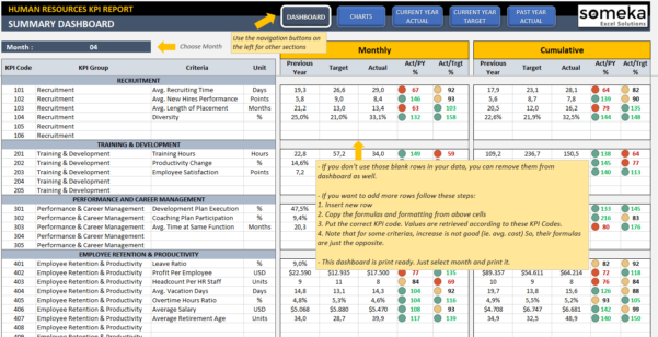 Hr Kpi Dashboard Template | Ready To Use Excel Spreadsheet Inside Dashboard Spreadsheet Templates