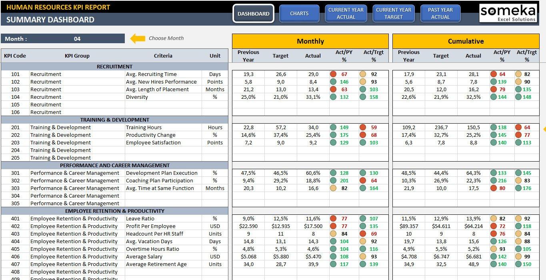Hr Kpi Dashboard Template Ready To Use Kpi Management | Etsy For Kpi Dashboard Excel Voorbeeld