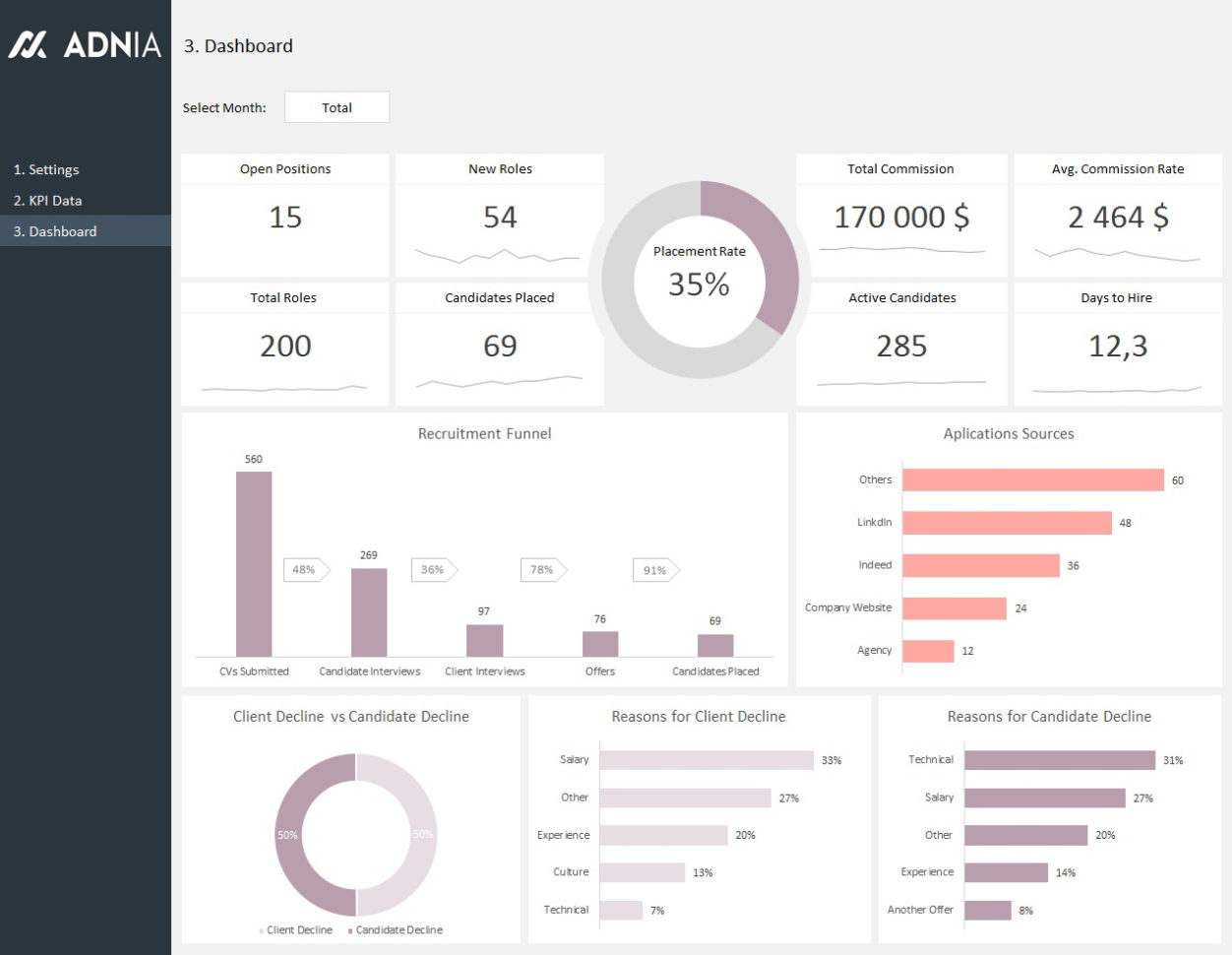 Hr Recruitment Dashboard Template | Adnia Solutions And Hr Kpi Template Excel