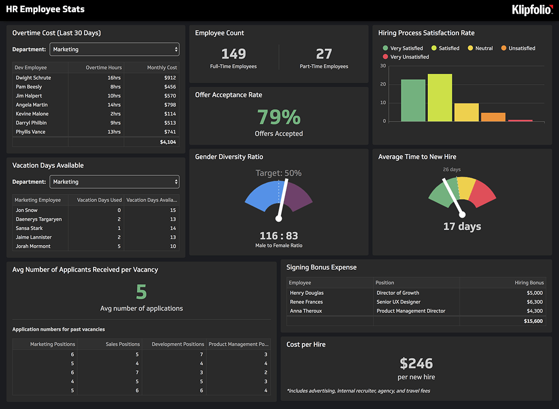 Hr Reporting And Analytics Tool | Klipfolio Hr Dashboard Software For Hr Kpi Template Excel