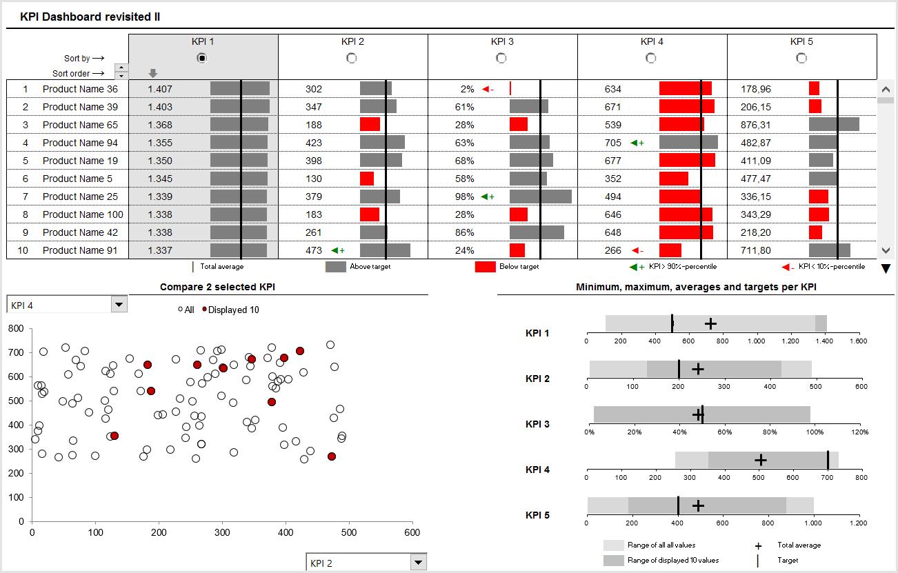 In 3 Schritten Zum Dashboard / Schritt 1: Ideen Sammeln | Linearis Within Kpi Dashboard In Excel 2010