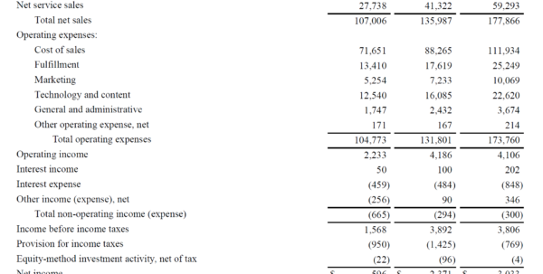 Income Statement   Definition, Explanation And Examples Throughout Quarterly Profit And Loss Statement Template