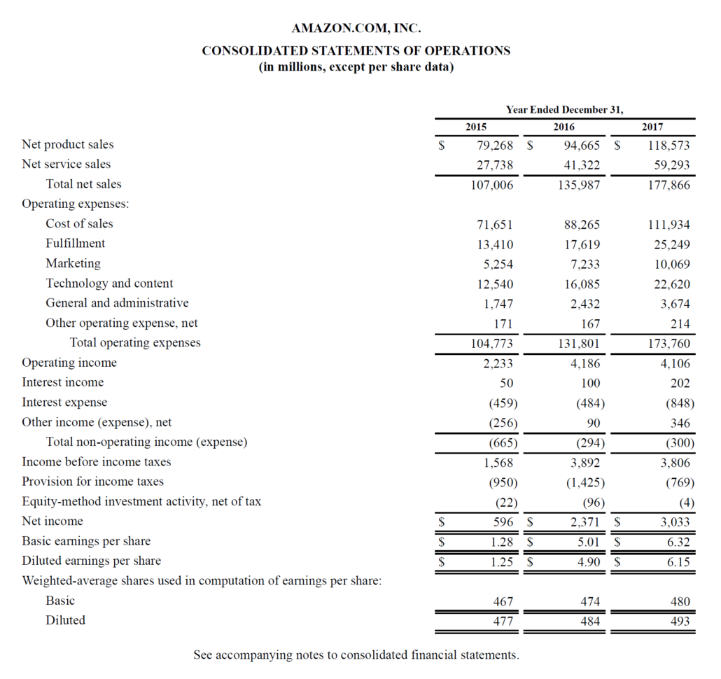 Income Statement   Definition, Explanation And Examples With Income Statement Template Free