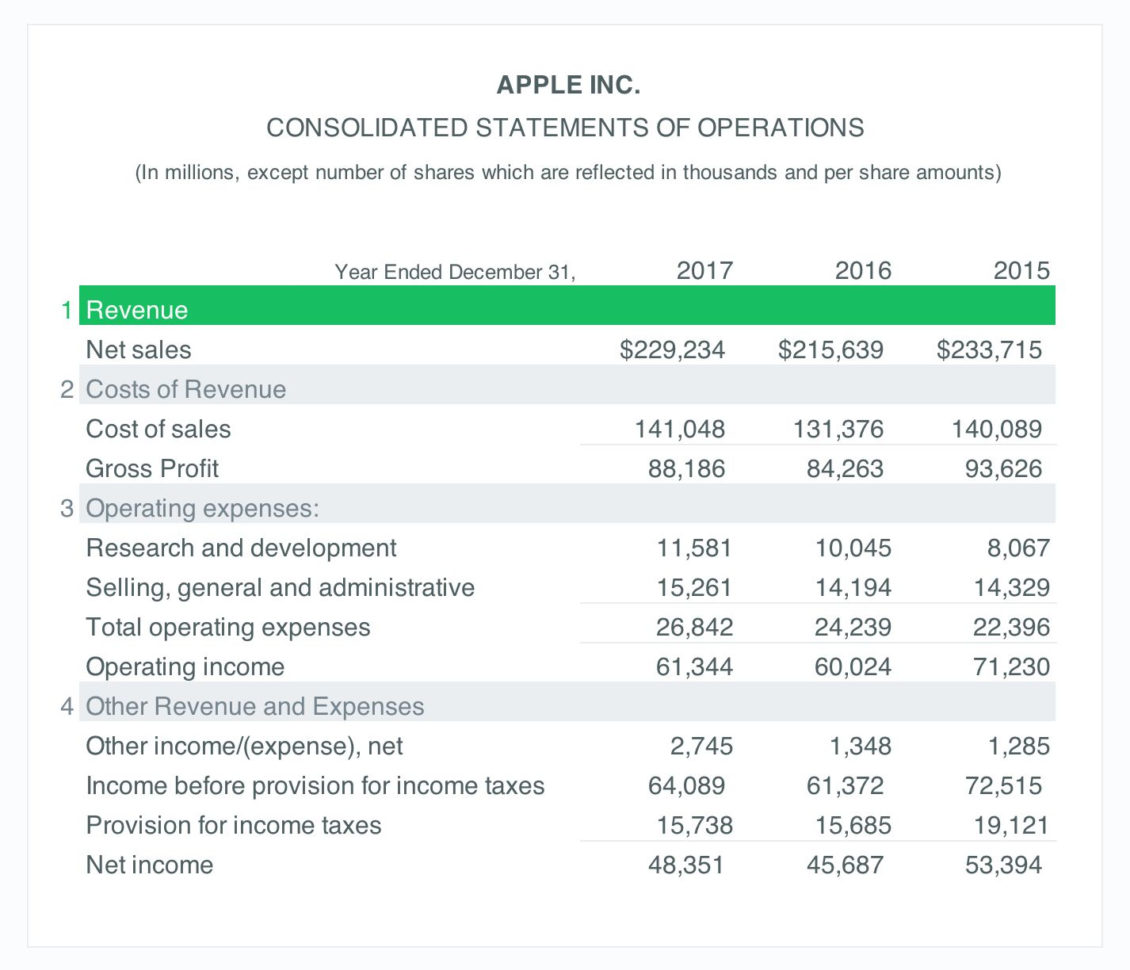 Income Statement Example: A Simple Guide (Free Download) For Income Statement Template Free