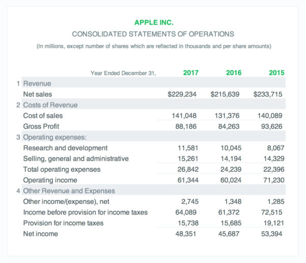 Income Statement Example: A Simple Guide (Free Download) In Simple Income Statement Template