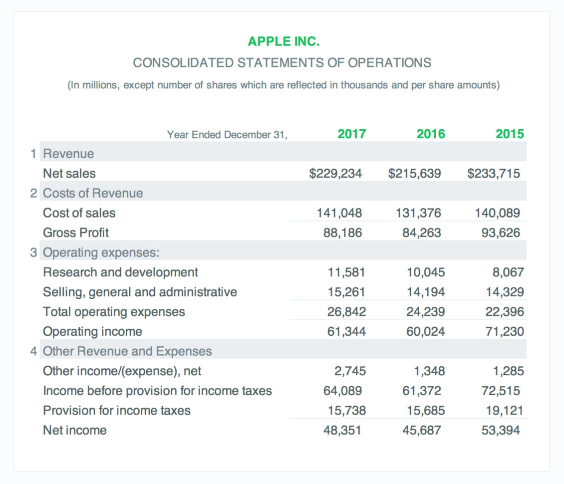 Income Statement Example: A Simple Guide (Free Download) With Quarterly Income Statement Template