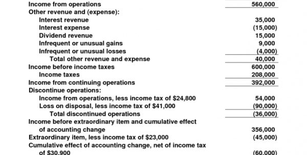Income Statement Template Format Examples Free Business Financial Within Simple Income Statement Template