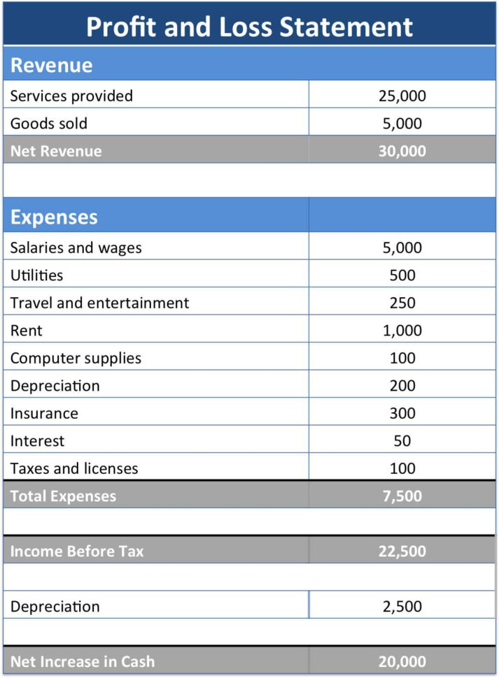 Income Statement Vs Profit And Loss Profit And Loss Forecast Throughout Income Statement Template Excel