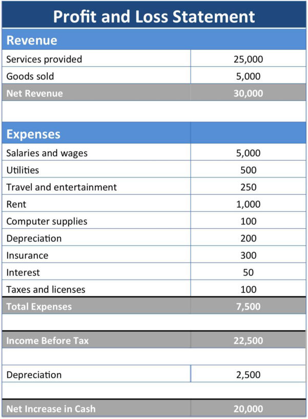 Income Statement Vs Profit And Loss Profit And Loss Forecast To Income Statement Template In Excel