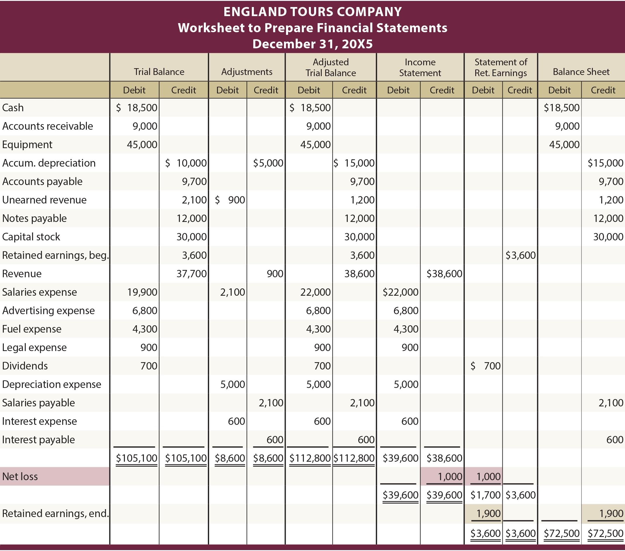 Income Statement Worksheet Worksheet 3 Absolute But England Tours In Income Statement Worksheet