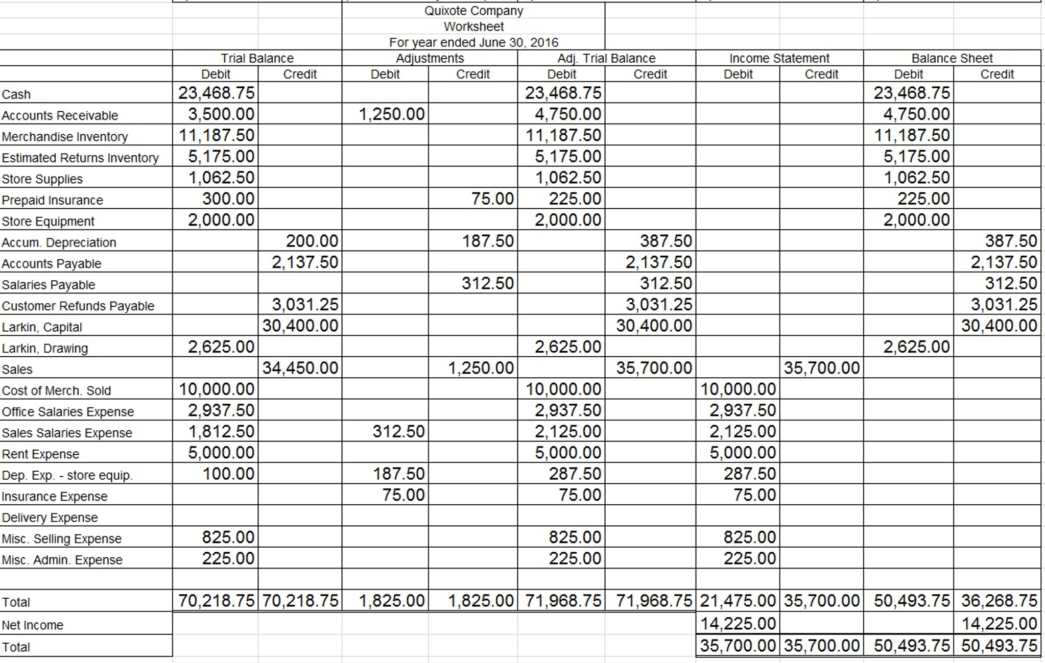 Income Statement Worksheet   Zoro.9Terrains.co Within Income Statement Worksheet