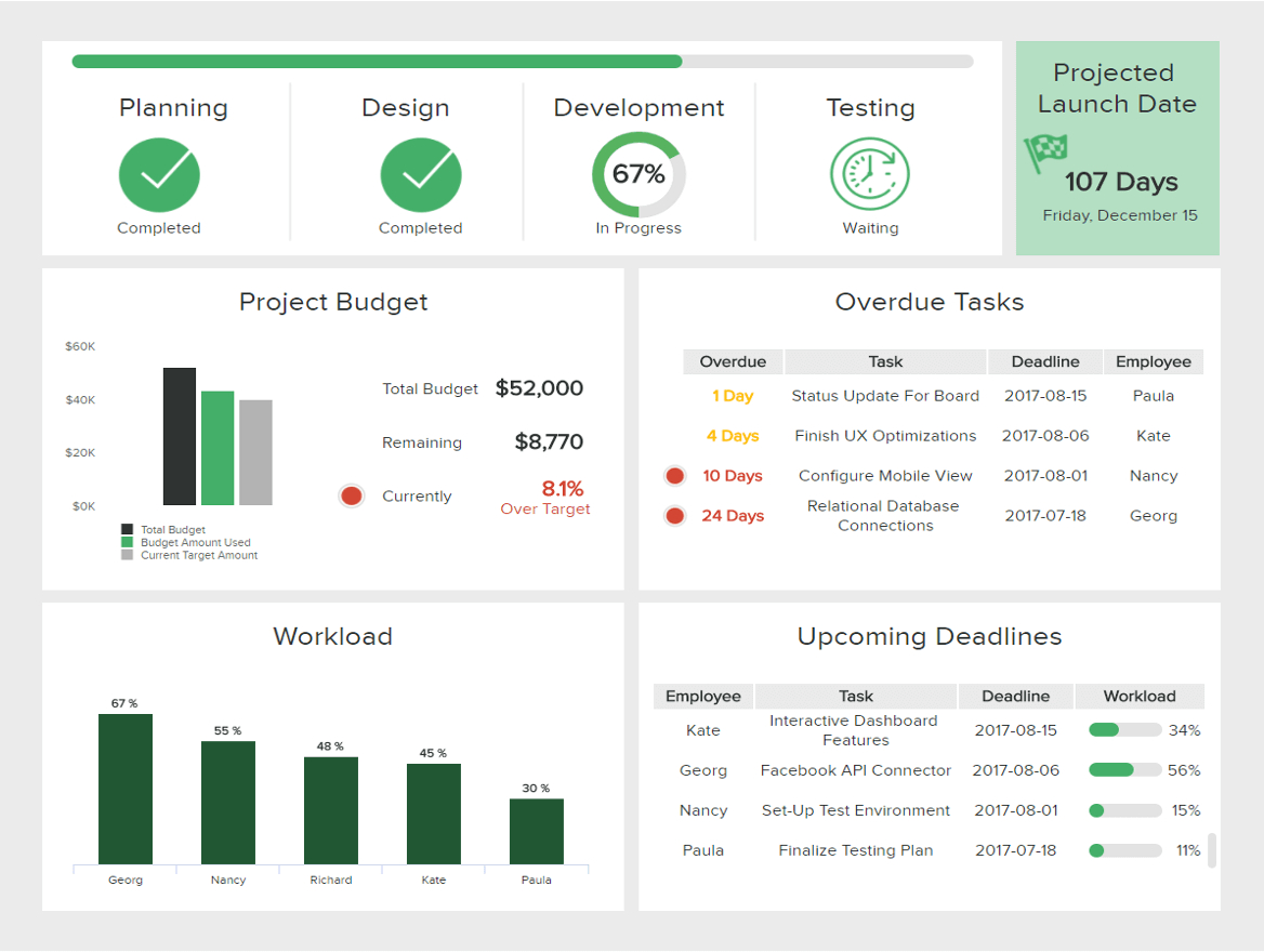 It Dashboards - Templates & Examples For Effective It Management Throughout Project Management Dashboard Templates