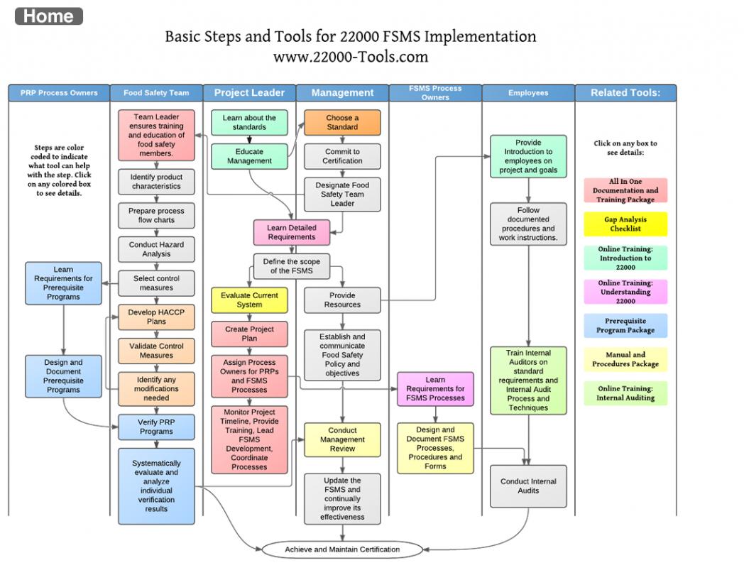 Itil Project Management Process Flow Chart Template Implement To Project Management Steps Templates