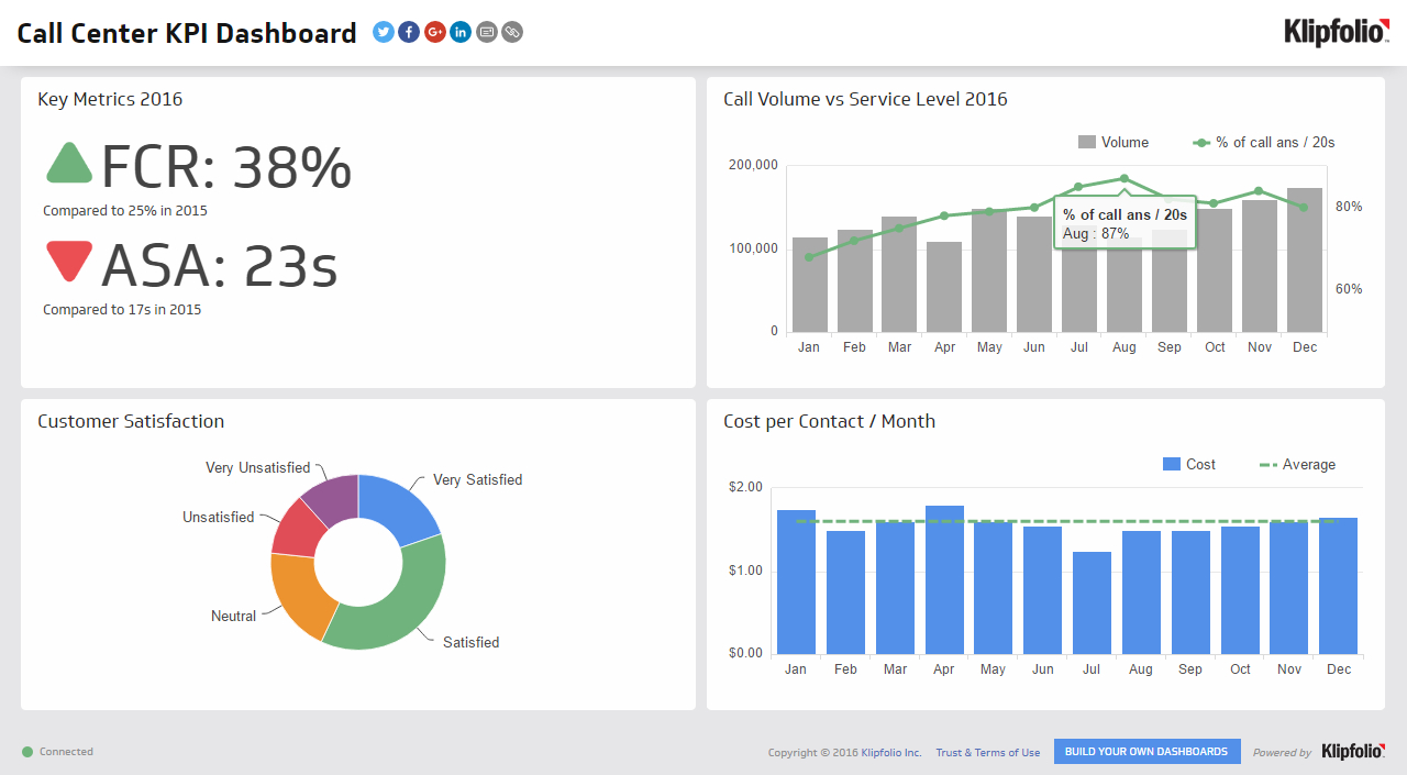 Kpi Dashboard | Call Center Dashboard Examples   Klipfolio Inside Simple Kpi Dashboard Excel