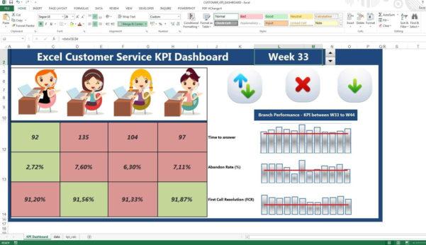 Kpi Dashboard Excel 2010 Sample Kpi Excel Spreadsheet – Sosfuer Intended For Employee Kpi Template Excel