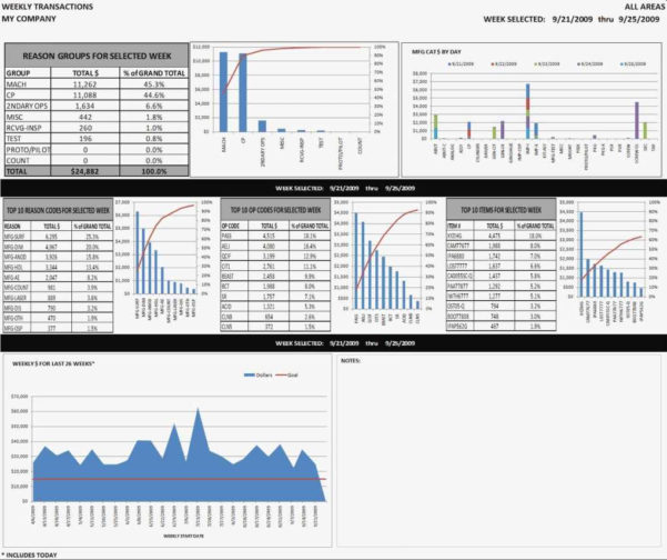 Kpi Dashboard Excel Template Free Download Best Of Key Performance For Kpi Excel Template Free Download