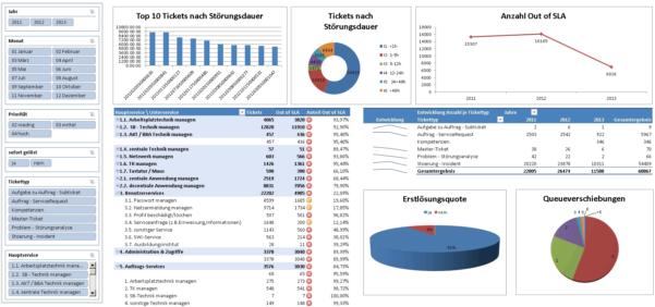 Kpi Dashboard Kpi Dashboard For Maintenance Kpi Dashboard Excel For Maintenance Kpi Dashboard Excel