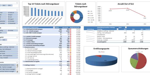 Kpi Dashboard   Kpi Dashboard Übersichtliche Darstellung In Kpi Dashboard In Excel