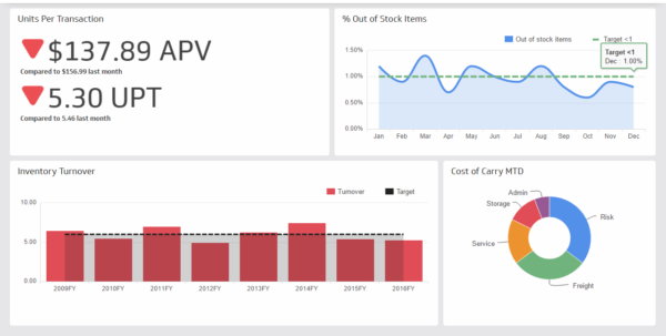 Kpi Dashboard | Supply Chain Dashboard Examples   Klipfolio To Excel Kpi Dashboard Templates