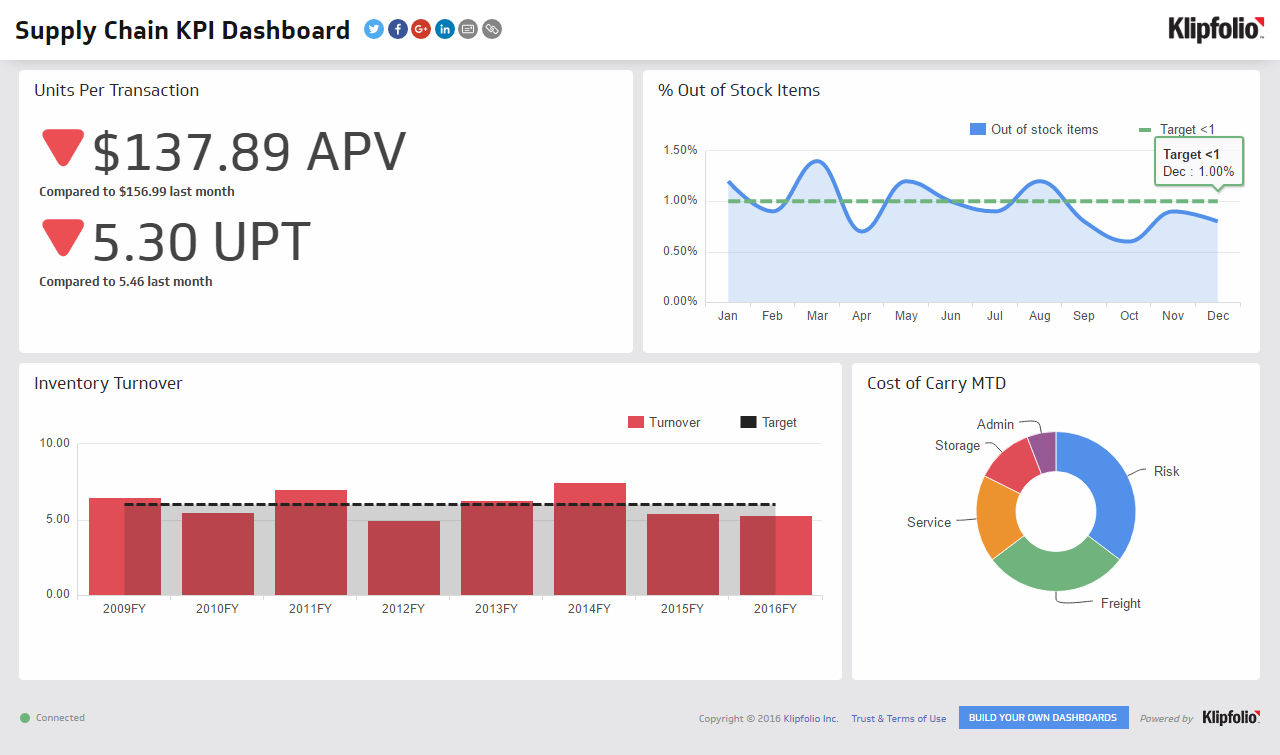 Kpi Dashboard | Supply Chain Dashboard Examples   Klipfolio Within Kpi Dashboard Excel Free