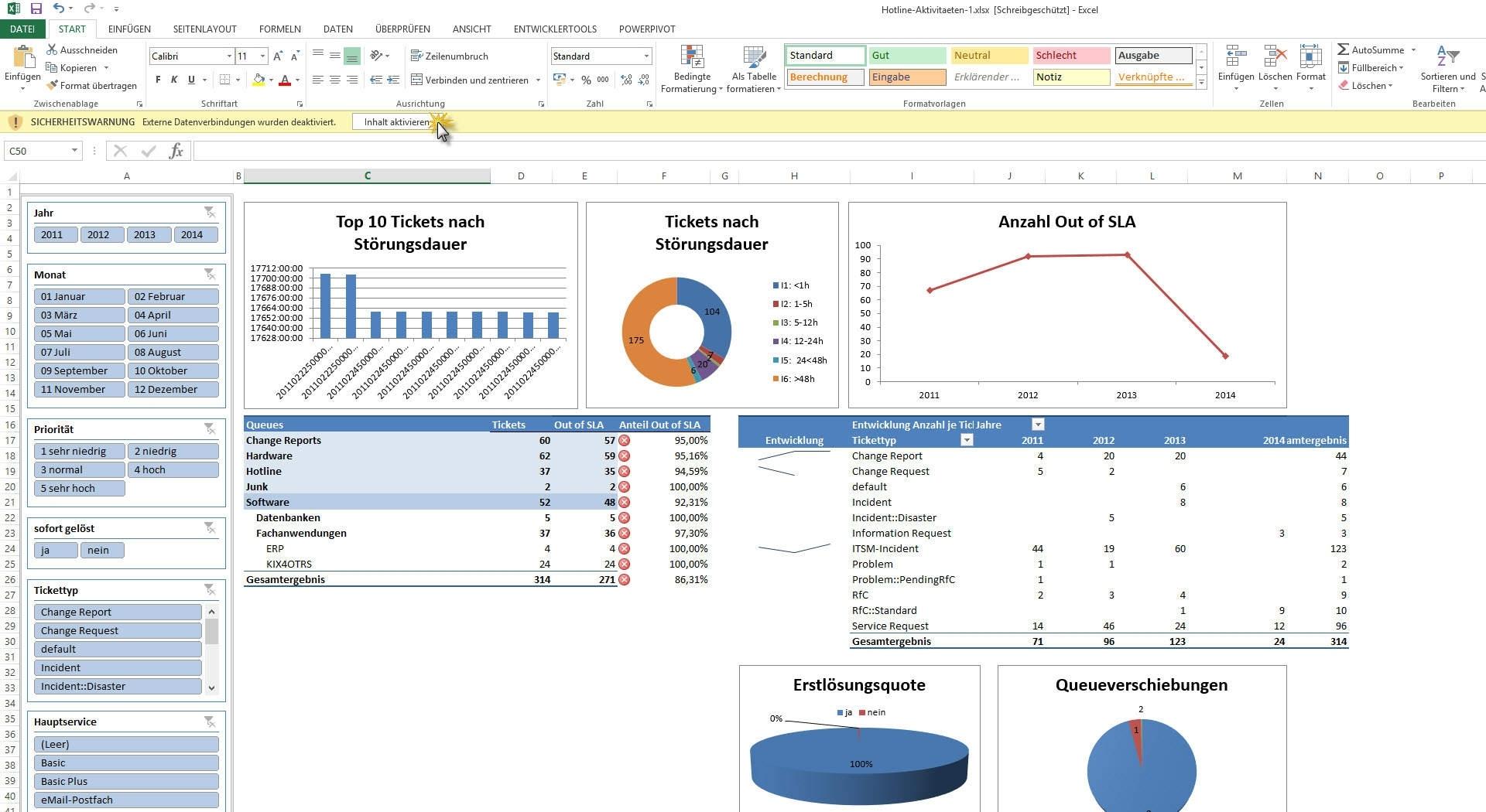 Kpi Dashboard Techno.sonomamissionapartments.co For Maintenance Kpi For Maintenance Kpi Dashboard Excel
