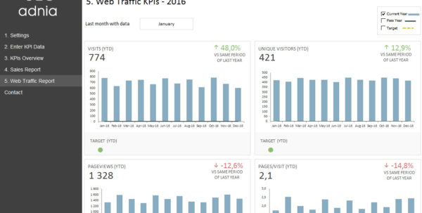Kpi Dashboard Template For E Commerce | Adnia Solutions In Kpi Reporting Template