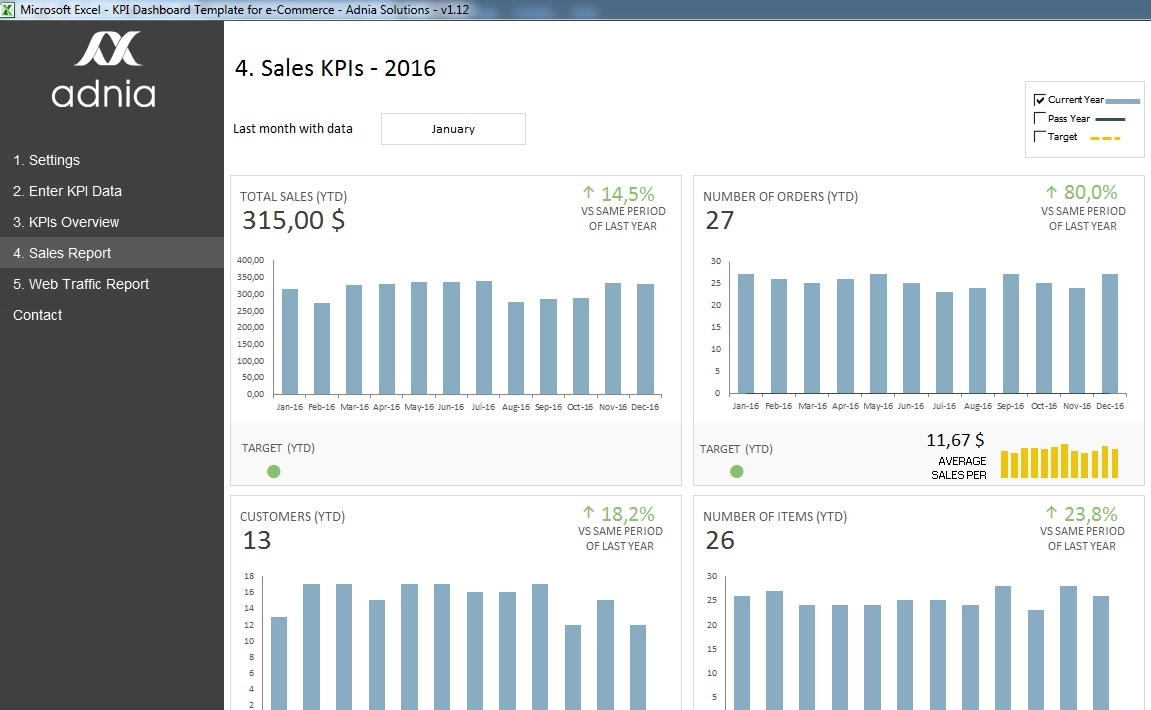 Kpi Dashboard Template For E Commerce | Adnia Solutions In Sales Kpi Dashboard Excel
