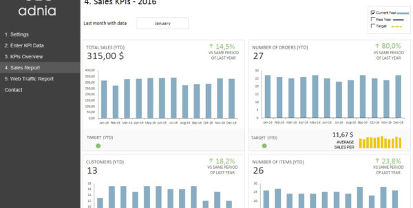 Kpi Dashboard Template For E Commerce | Adnia Solutions Inside Kpi Reporting Template Excel