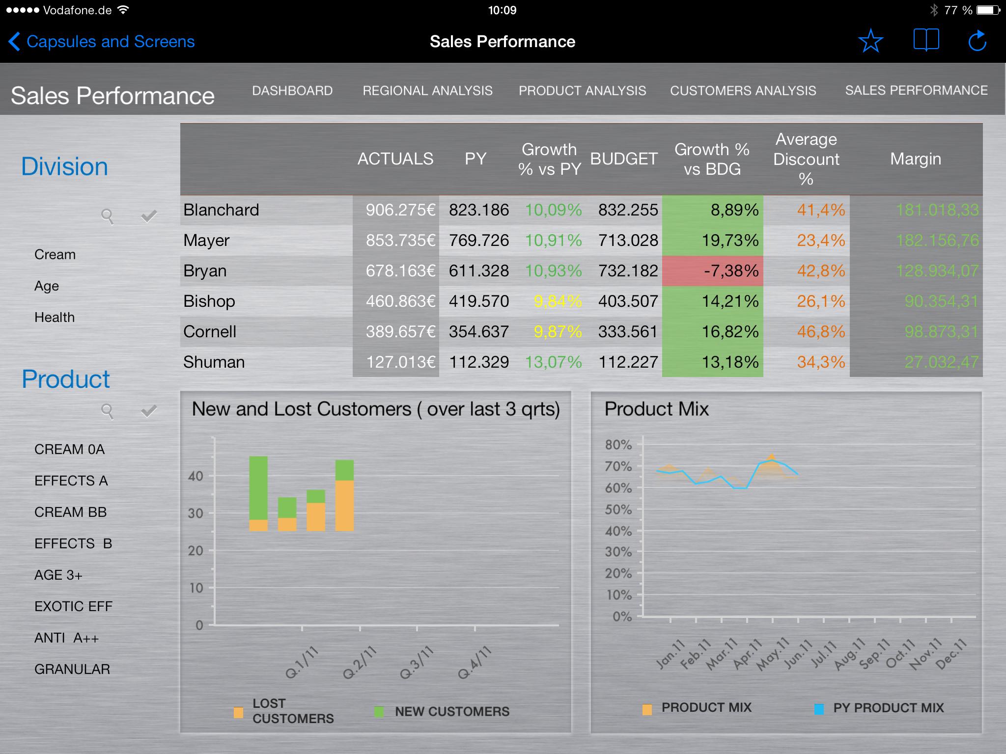 Kpi Dashboards Erfolgsfaktor Für Die Unternehmenssteuerung And Kpi Reporting Dashboards In Excel