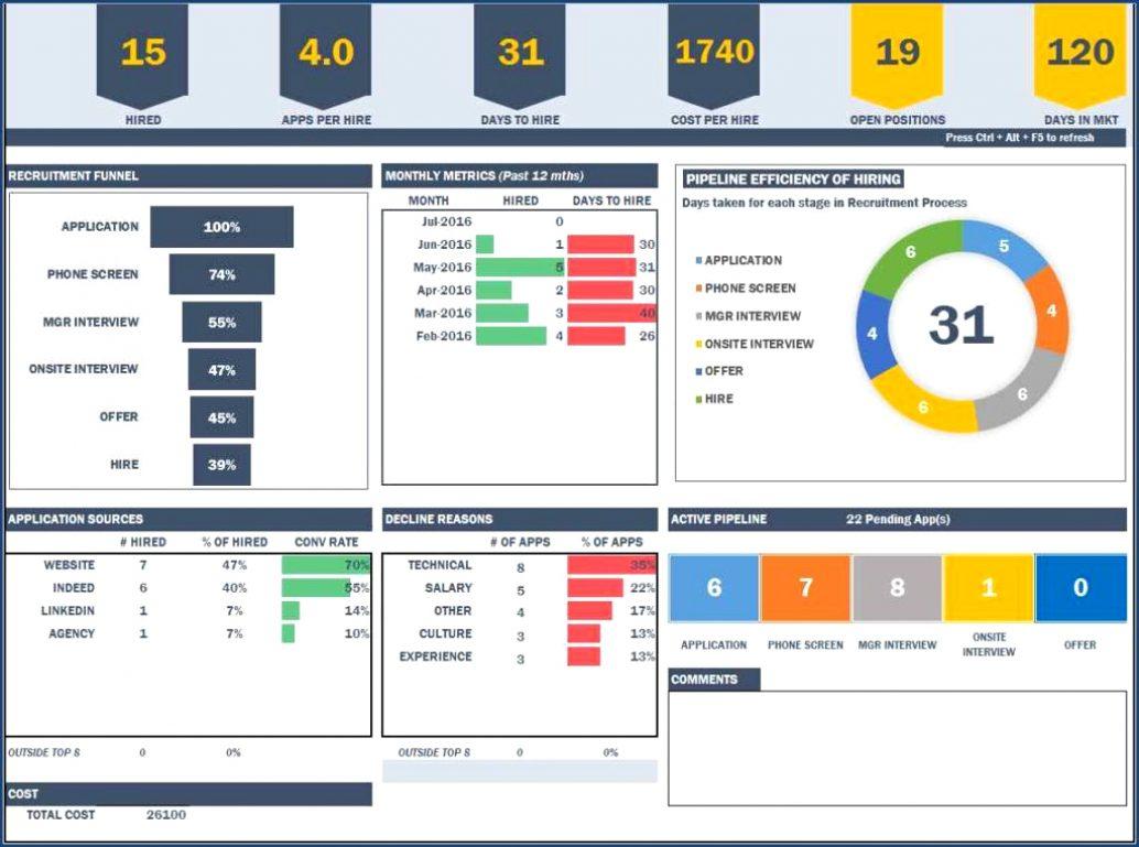 Kpi Excel Dashboard Vorlagen Spreadsheet Templates Haisume Zeichnung In Kpi Excel Sheet