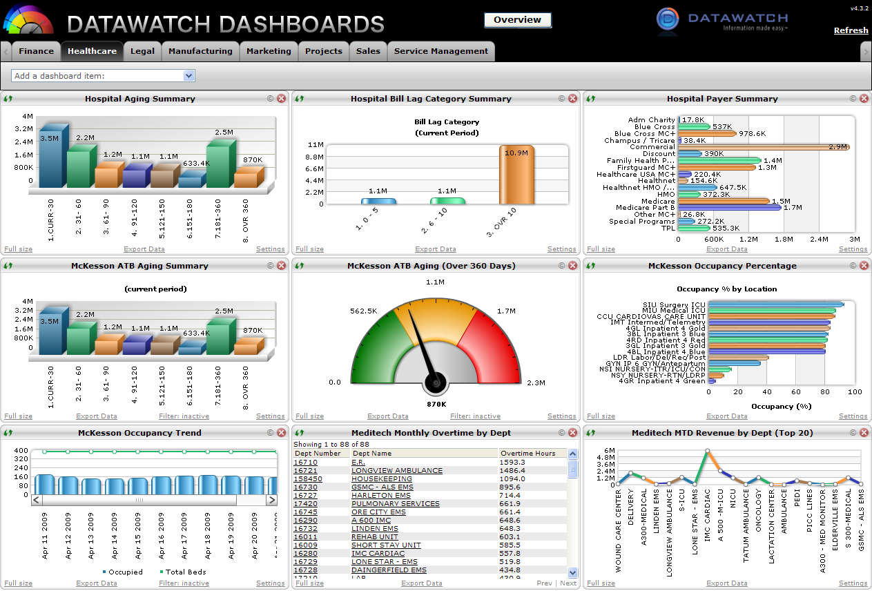 Kpi Sheet Template Program Management Dashboard Template Free Sample And Free Excel Speedometer Dashboard Templates