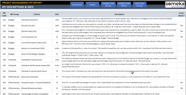 Kpi Template   Durun.ugrasgrup Within Manufacturing Kpi Template Excel