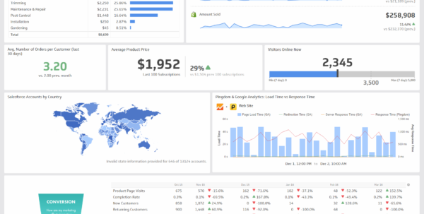 Kpis, Dashboards And Operational Metrics. Doing More With Less For Maintenance Kpi Dashboard Excel
