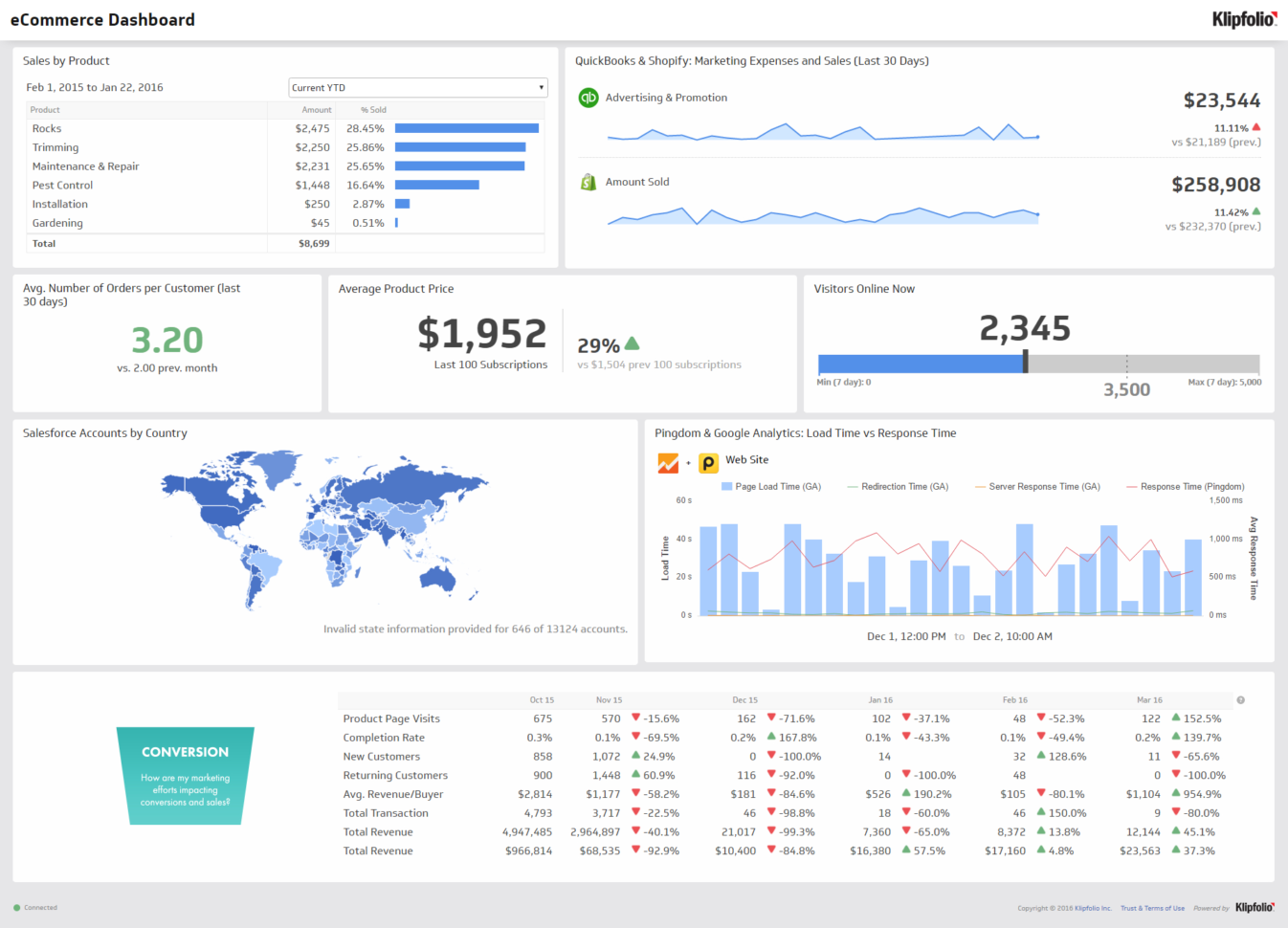 Kpis, Dashboards And Operational Metrics. Doing More With Less Intended For Manufacturing Kpi Dashboard Excel