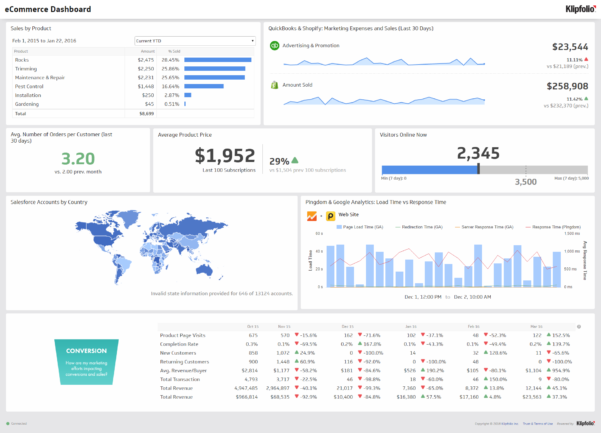 Kpis, Dashboards And Operational Metrics. Doing More With Less Throughout Kpi Reporting Format