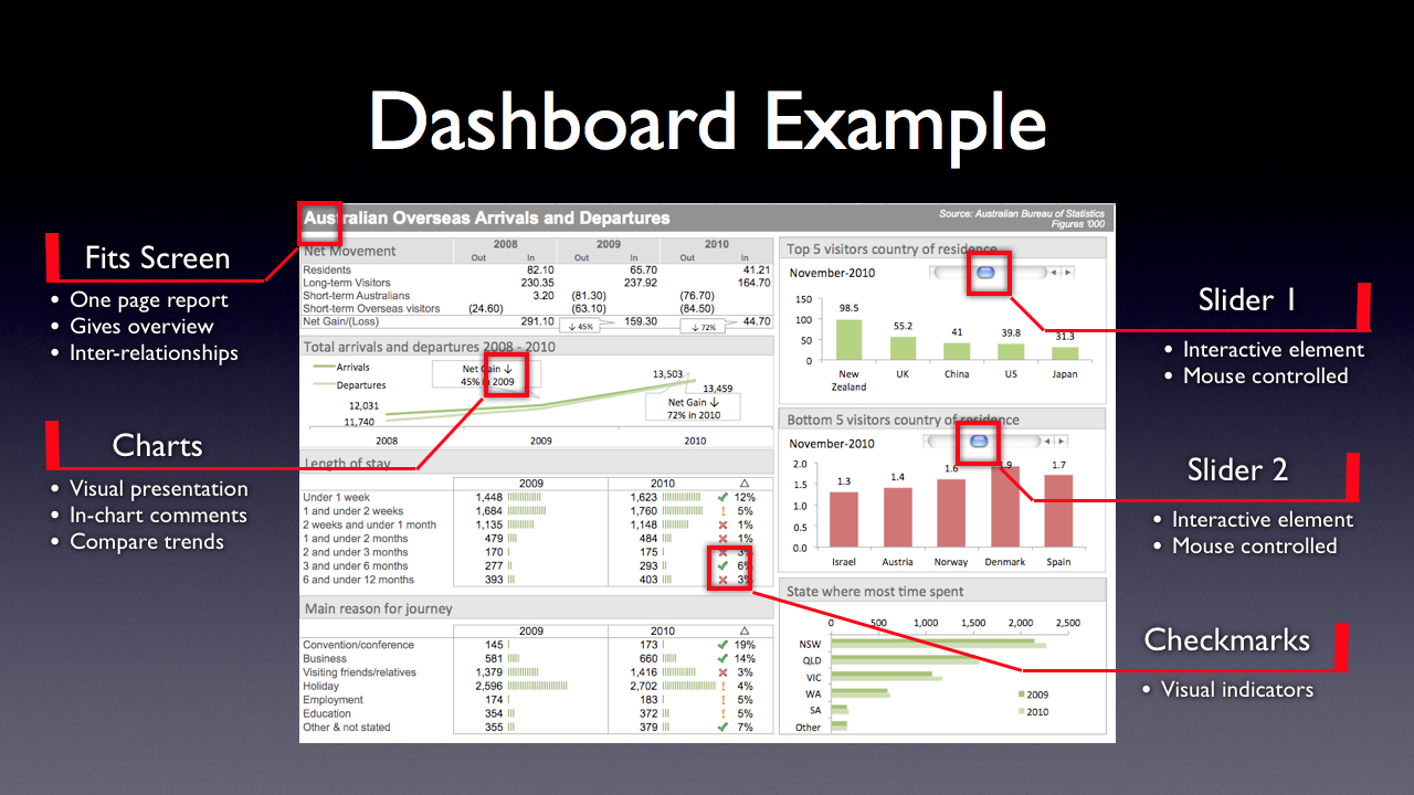 Learn How To Create Awesome Excel Dashboards With With Free Excel Dashboard Training