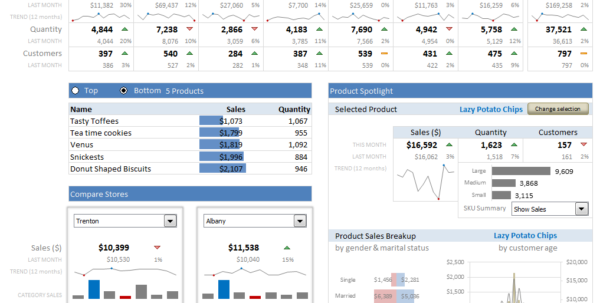 Learn How To Create These 11 Amazing Dashboards » Chandoo Intended For Kpi Reporting Dashboards In Excel