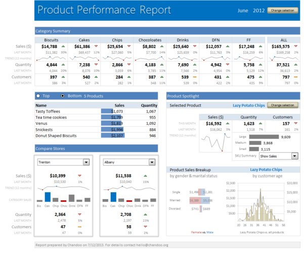 Learn How To Create These 11 Amazing Dashboards » Chandoo Within Free Excel Dashboard Training