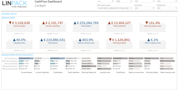 Linpack For Tableau   Business Dashboard Template: Cash Flow With Cash Flow Spreadsheet Template