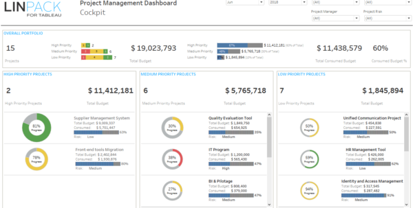 Linpack For Tableau   Business Dashboard Template: Pmo / Portfolio Inside Project Management Dashboard Templates