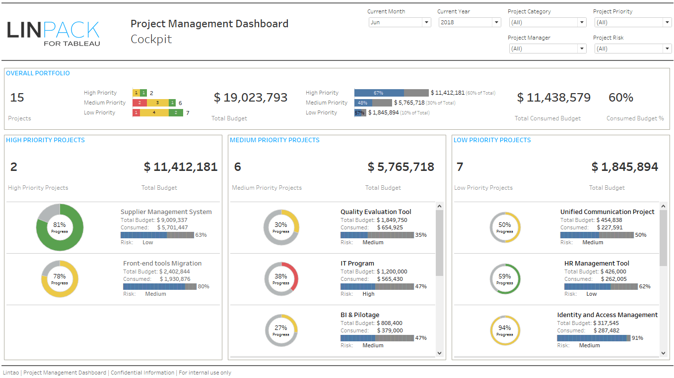 Linpack For Tableau - Business Dashboard Template: Pmo / Portfolio Inside Project Management Dashboard Templates