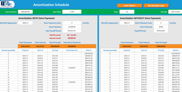 Loan Amortization Schedule | Excelsupersite And Loan Amortization Spreadsheet