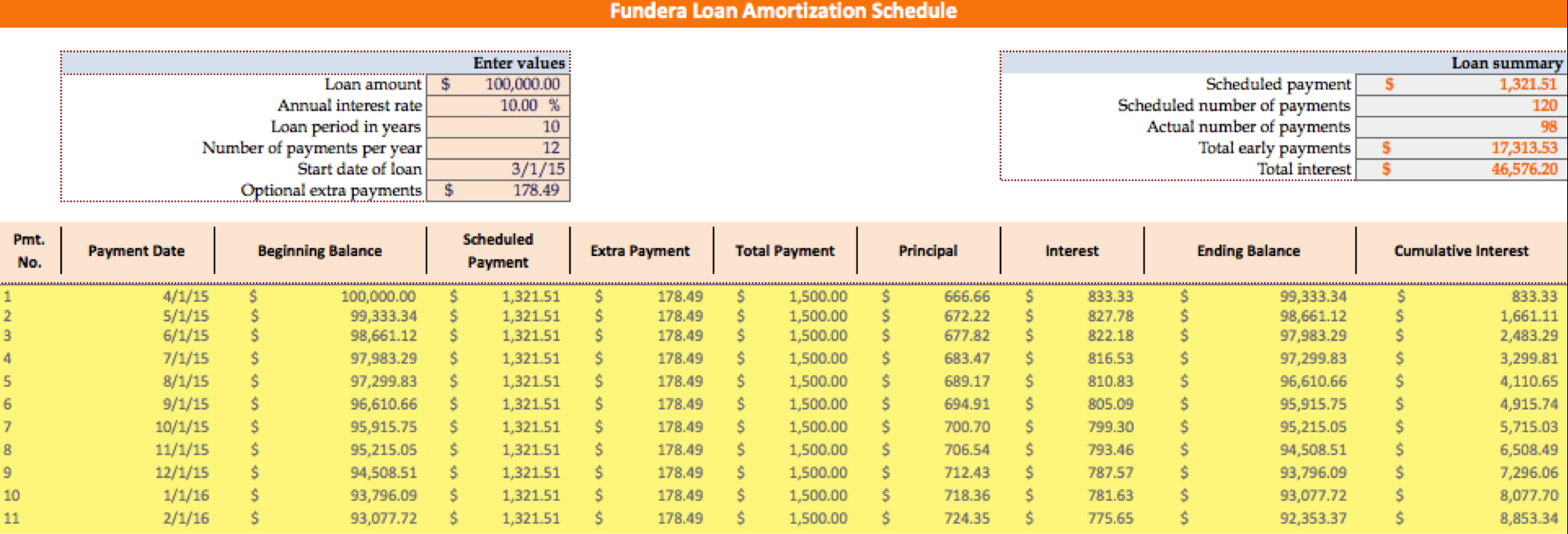 Loan Amortization Schedule: How To Calculate Payments To Loan Amortization Spreadsheet