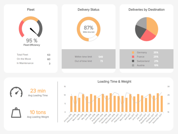Logistics Dashboards   Templates & Examples For Warehouses Etc. Inside Logistics Kpi Dashboard Excel